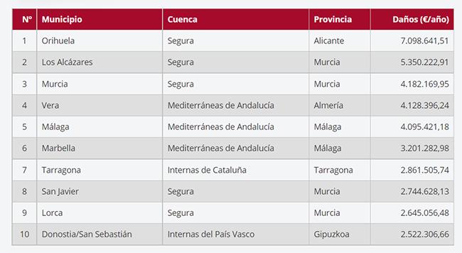 Indemnización media anual del seguro de riesgos extraordinarios por causa de inundación, por municipio (2006-2020)