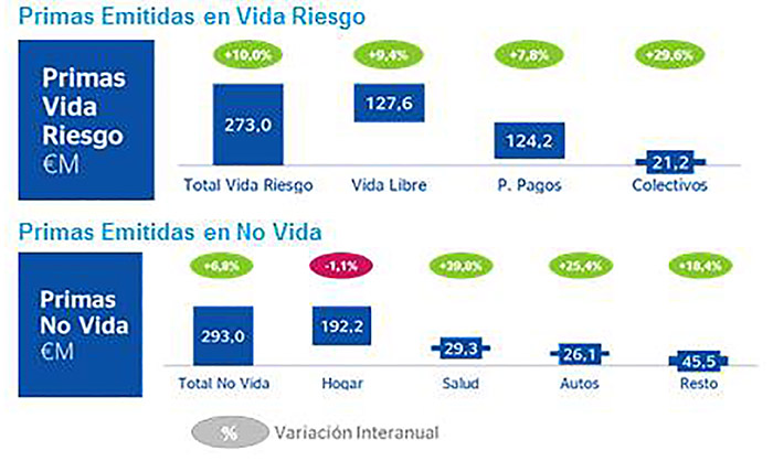 Los Seguros de BBVA logran un resultado de 270,3 millones en 2014, un 10,9% más