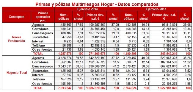 Bancaseguros y Agentes, canales prioritarios de los Multirriesgos Hogar