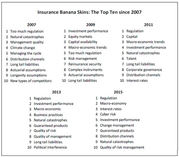 ¿A qué teme el sector asegurador? En España, los tipos de interés; en el mundo, el exceso de regulación