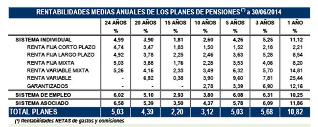 Los planes de pensiones incrementan un 9,1% su patrimonio en el primer semestre