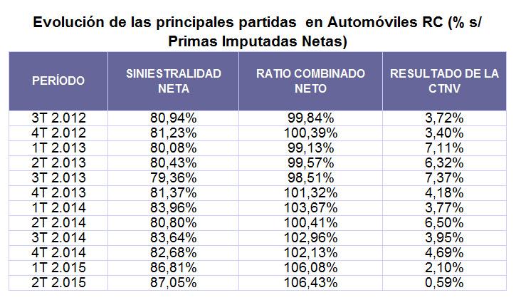 La RC de Autos roza las pérdidas técnicas en el segundo trimestre del año