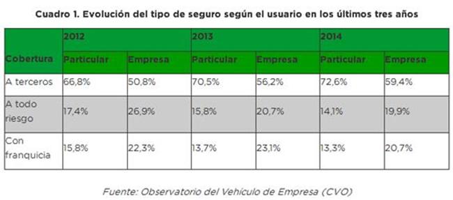 Siete de cada diez vehículos circulan con la cobertura aseguradora más básica