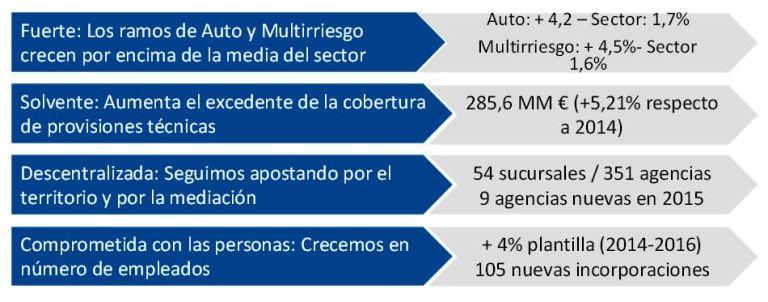 REALE eleva su beneficio neto un 24,7% en 2015