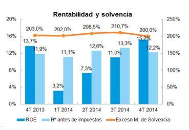 El beneficio bruto del sector mejora y alcanza el 12,2% de las primas en 2014