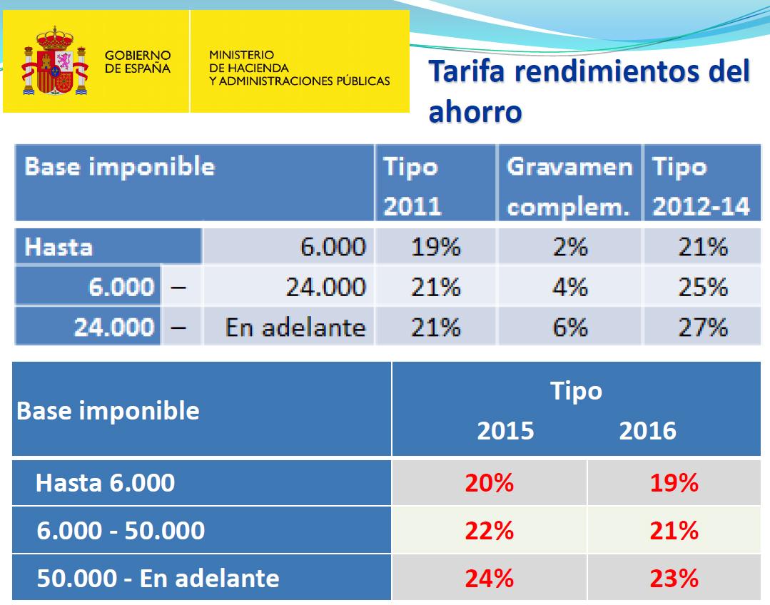 El límite máximo para la desgravación por planes de pensiones baja a 8.000 euros
