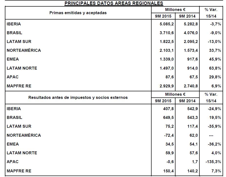 MAPFRE: a pesar del aumento del negocio del 6,8%, su beneficio desciende un 12,1%