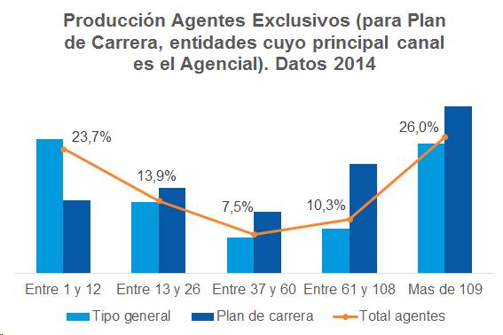 Los agentes intermedian el 27% de las primas en 2014