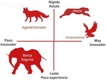 #Agentes y #corredores canales que generan más confianza y empatía con el consumidor
