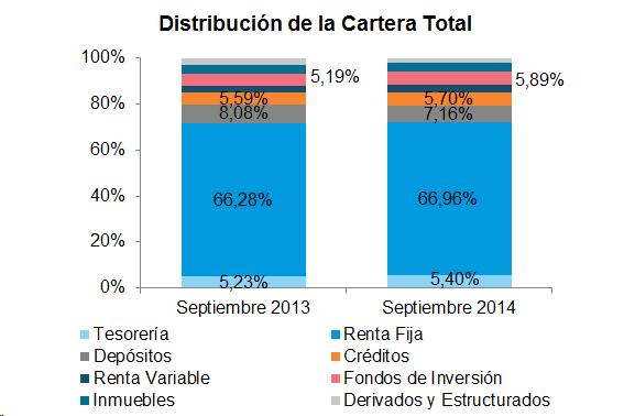 Aumentan las posiciones en fondos de inversión y renta fija en la cartera de inversión de las aseguradoras