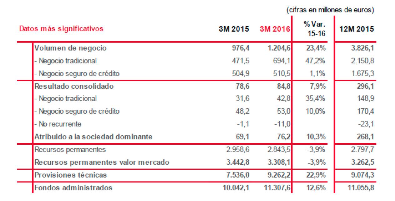 El beneficio atribuido de GRUPO CATALANA OCCIDENTE aumenta un 10,3% en el primer trimestre