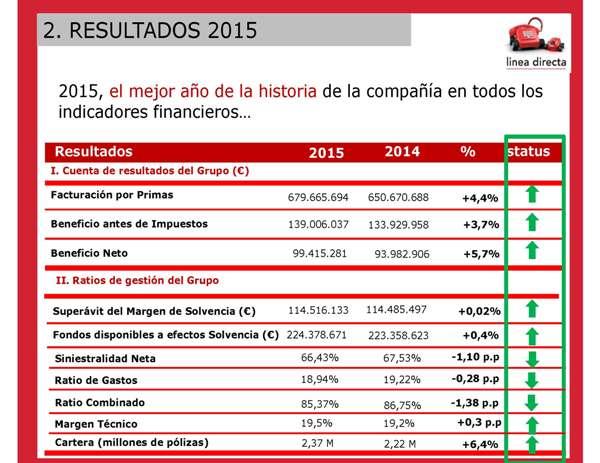 LÍNEA DIRECTA gana un 4% más en 2015, su quinto año consecutivo de récord de rentabilidad