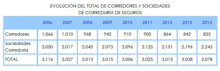 Más agentes y corredurías, menos corredores de #seguros
