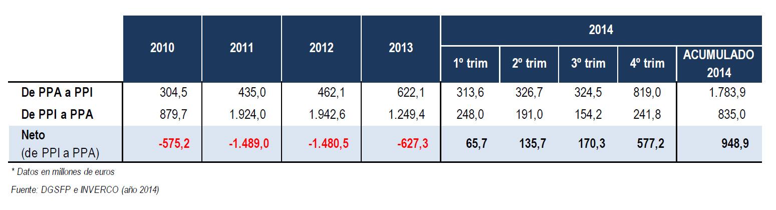 Los planes de pensiones atraen casi 950 millones netos de los PPA en 2014