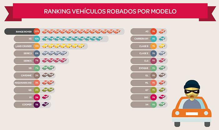 La provincia de Madrid supone el 60% de los coches robados hasta agosto