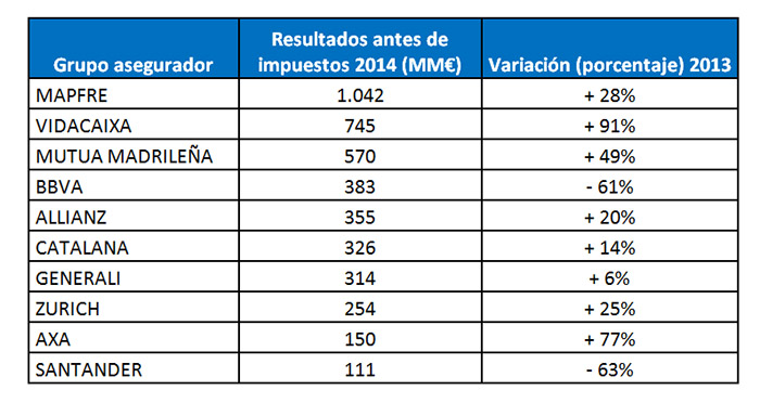 Excelente evolución de los resultados de las grandes aseguradoras en 2014