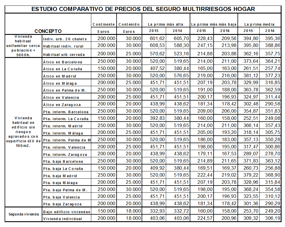 Acusada disparidad de precios en los Multirriesgos Hogar