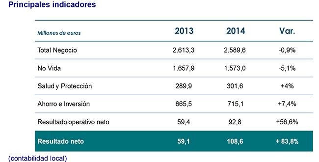 AXA aumenta un 83% su beneficio neto en 2014