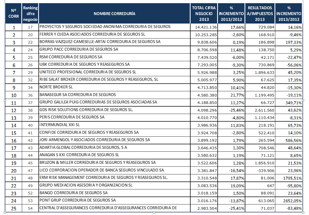 PROYECTOS Y SEGUROS, FERRER y ARTAI, las mayores corredurías privadas de España