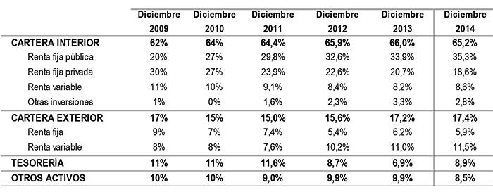 Los planes de pensiones incrementan un 7,1% su patrimonio en 2014