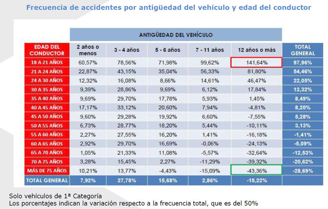 Los más proclives a sufrir un accidente de tráfico son los jóvenes de hasta 21 años y con coches de más de 12 años
