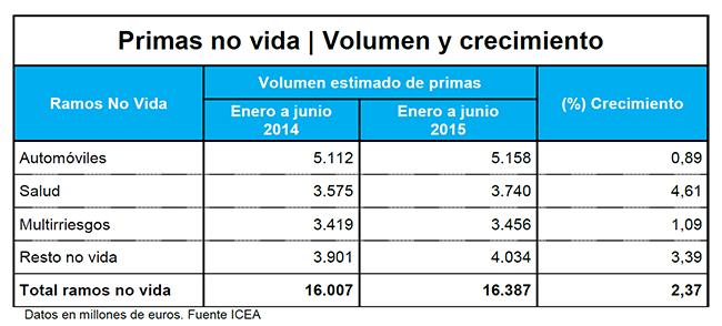 El volumen de primas de seguros cae casi un 4% en el primer semestre