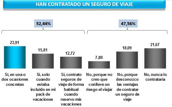Un 21% de los españoles contrató un seguro de Viaje por primera vez el año pasado