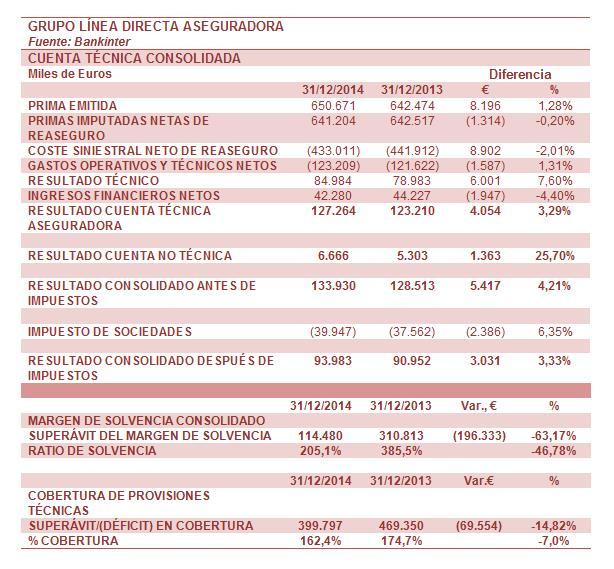 LÍNEA DIRECTA aumenta su beneficio antes de impuestos un 4,2%