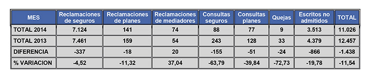 Las reclamaciones contra las aseguradoras bajan un 4,52% en 2014