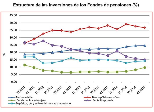 Aumenta hasta el 24,57% de la inversión de los fondos de pensiones en renta variab
