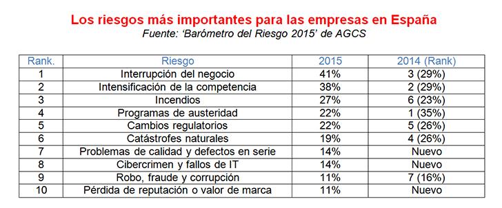 La interrupción de negocio, riesgo que más preocupa a las empresas españolas