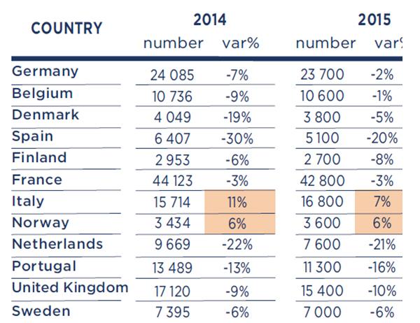 España, Portugal y Países Bajos registrarán las mayores caídas de insolvencias corporativas de Europa Occidental