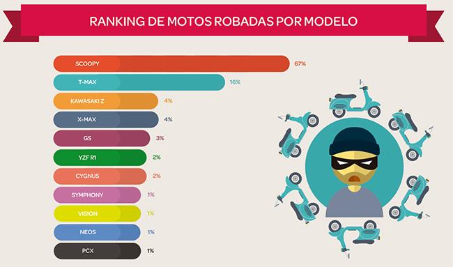Los robos de motos se concentran en Cataluña