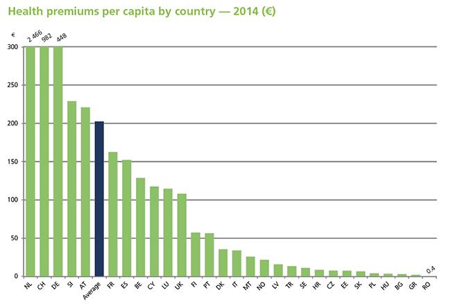 El gasto medio por europeo en seguros de Salud alcanza los 203 euros en 2014