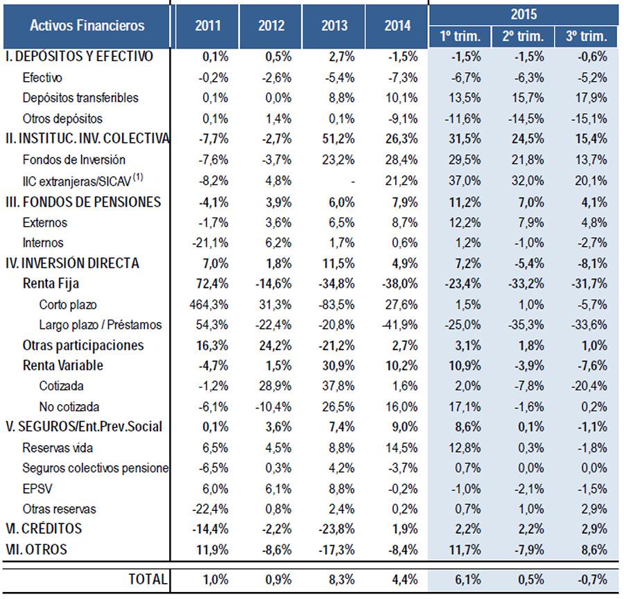 Seguros y fondos de pensiones canalizan el 16,3% del ahorro de las familias