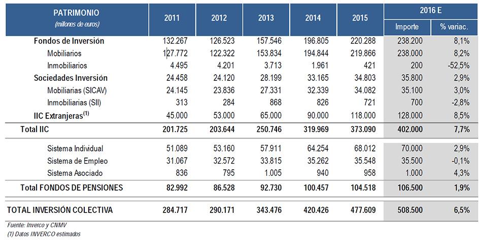 Inverco estima un crecimiento del 1,9% de los fondos de pensiones en 2016