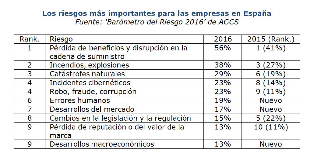 La pérdida de beneficios sigue siendo el riesgo que más preocupa a las empresas españolas