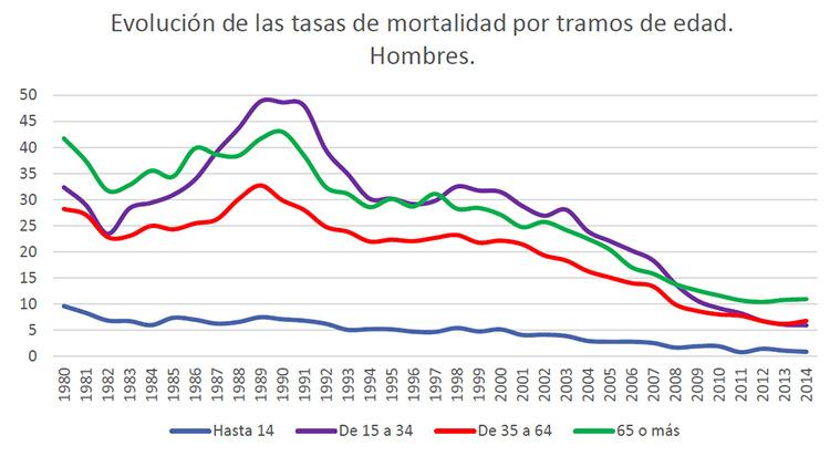 La tasa de fallecidos en accidentes de tráfico se estabiliza en los últimos años