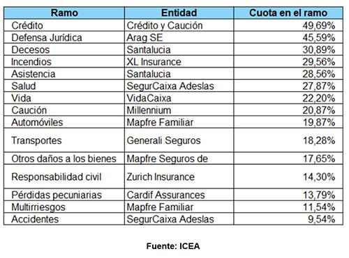Talleres asturianos denuncian las prácticas de precios de las aseguradoras