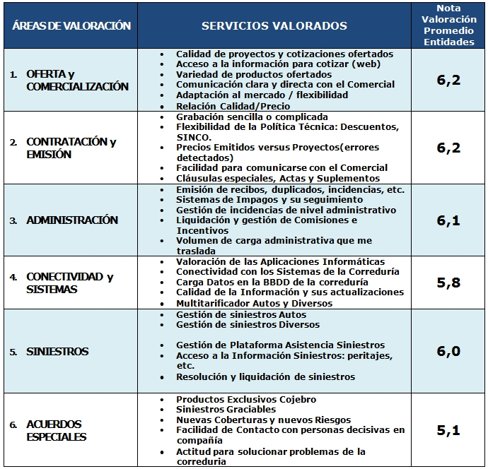 Las corredurías de #COJEBRO valoran el servicio de las aseguradoras