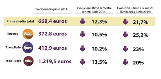 Contratar un seguro de Autos en junio es un 12,3% más barato que a principios de año