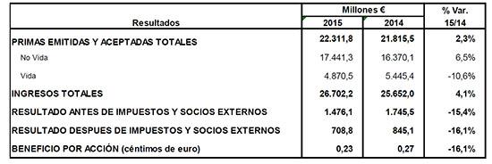 MAPFRE incrementa un 4,1% sus ingresos en 2015 y reduce un 16,1% el beneficio neto