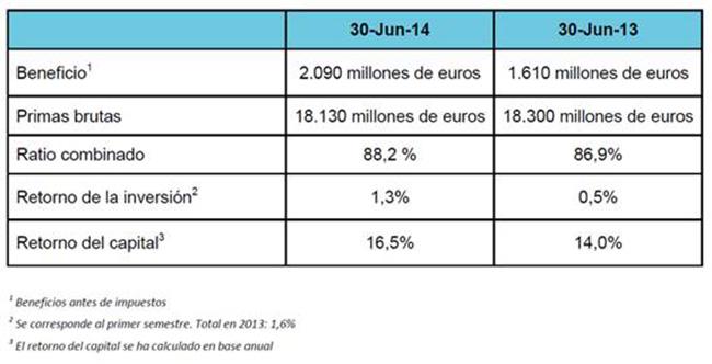 LLOYD'S gana un 21% más en el primer semestre