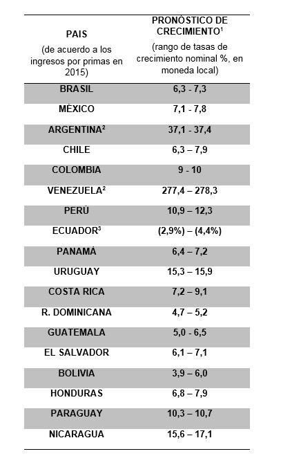 El Seguro en América Latina se sofistica y reduce su brecha de protección