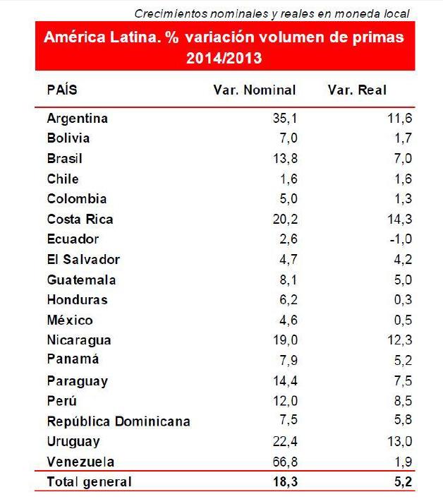 El mercado de seguros latinoamericano mantiene su dinamismo y crece un 18,3% en 2014