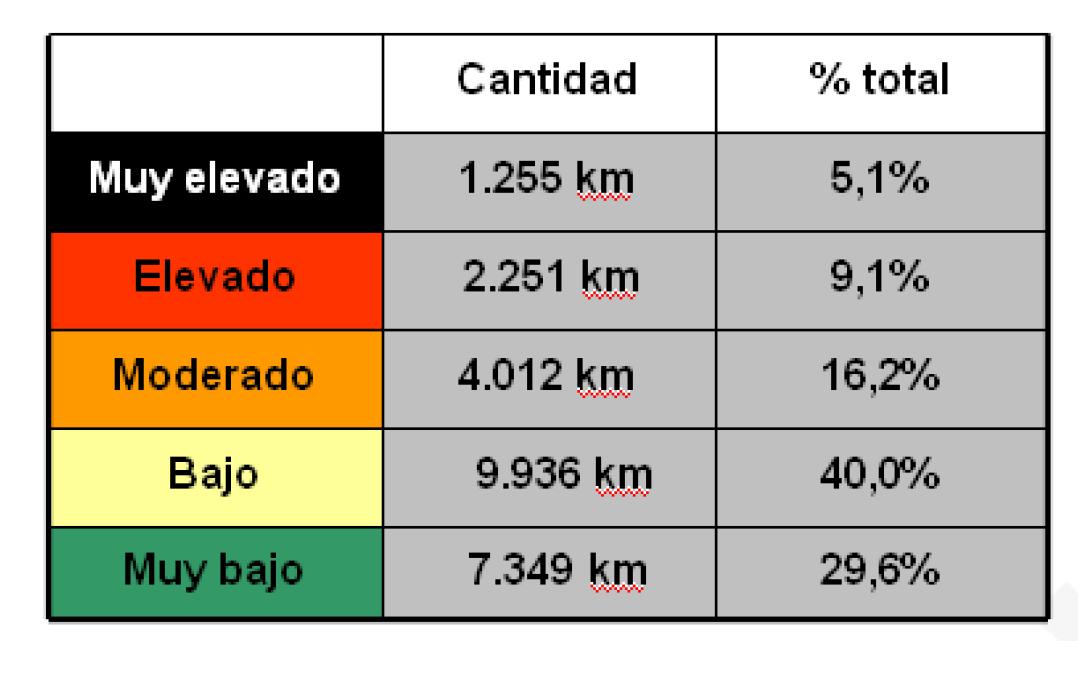 """El 14,2% de la Red de Carreteras del Estado presenta un riesgo """"elevado"""" o """"muy elevado"""" de accidente"""