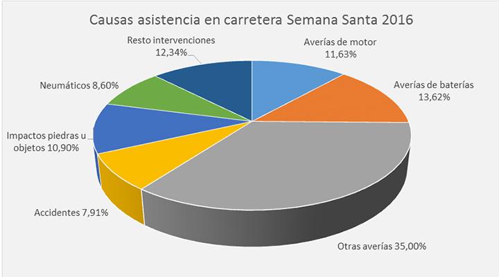 Los accidentes en Semana Santa causan un 22% más de asistencias que el resto del año