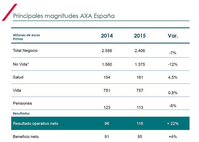 Presentación de resultados de 2015 de AXA ESPAÑA